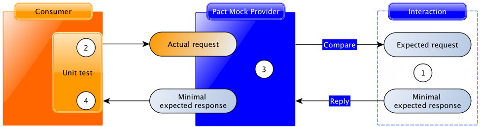 pact-model.png